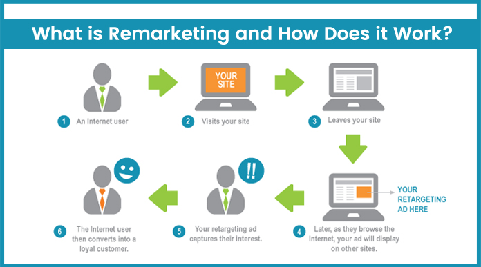 Facebook Remarketing, remarketing, Facebook Advertising, Facebook Marketing, facebook marketing strategy, google remarketing, Google search algorithm updates, facebook