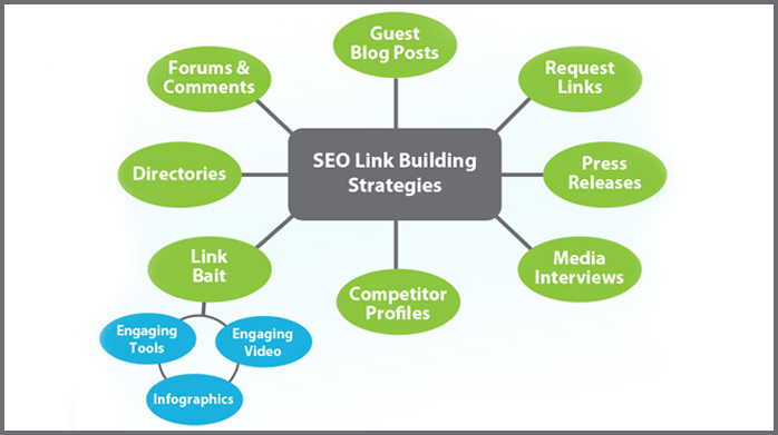 Link Building Strategies in SEO