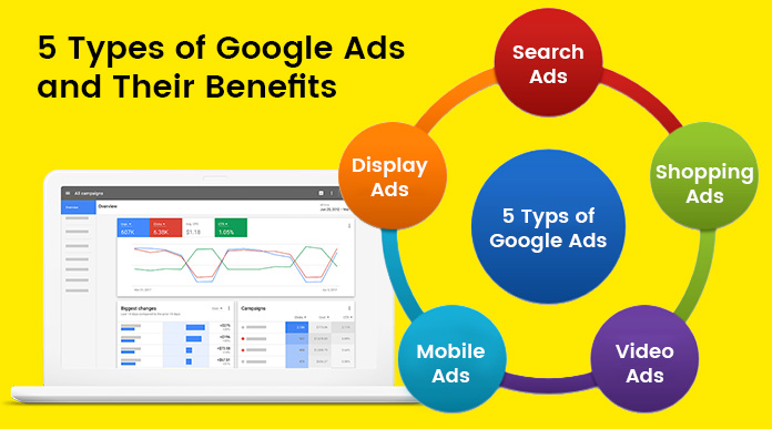 google ads, Adwords Advertising, Adwords Campaign, types of google ads, type of ads in google, Google Adwords, Google Adwords Updates, Google Adwords Updates 2018, PPC campaigns