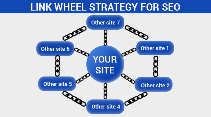 Link Wheel Strategy for SEO