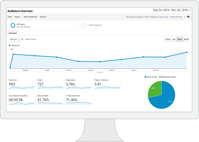 how to get traffic to your website, increase web traffic, ways to increase sales